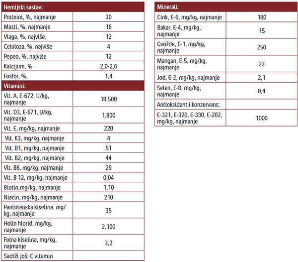 Frendy Hunter menu -Analiticki parametri