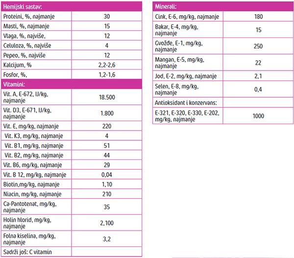 Frendy Puppy menu -Analiticki parametri
