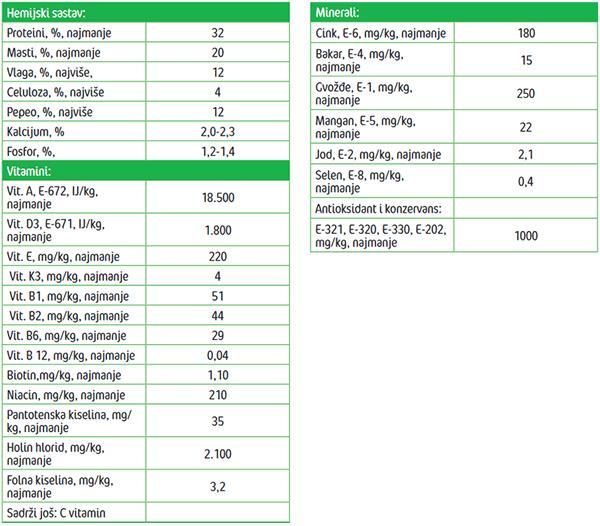 Frendy Super Sport menu - Analiticki parametri