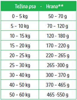 Frendy Super Sport menu - tabela ishrane
