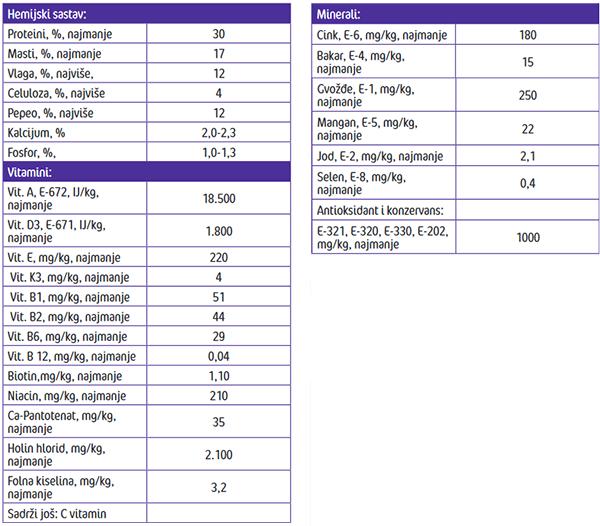 Frendy Active menu - Analitički parametri