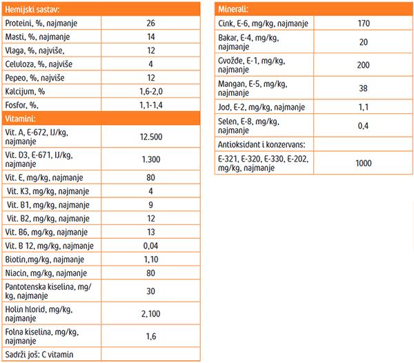 Frendy Adult menu - Analitički parametri