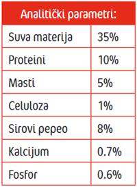 Frendy salame - analiticki parametri