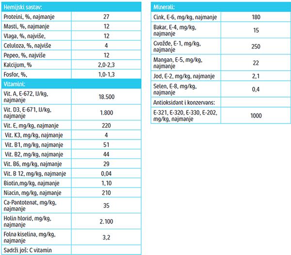 Frendy Junior menu -Analitički parametri