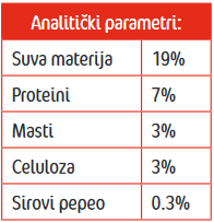Frendy konzerva sa piletinom - analiticki parametri