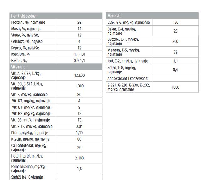 Frendy Sensitive FIsh manu analiticki paramteri